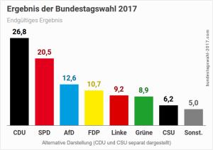 Bundestagswahl-2017-Wahlergebnis-Alternative-Darstellung-1